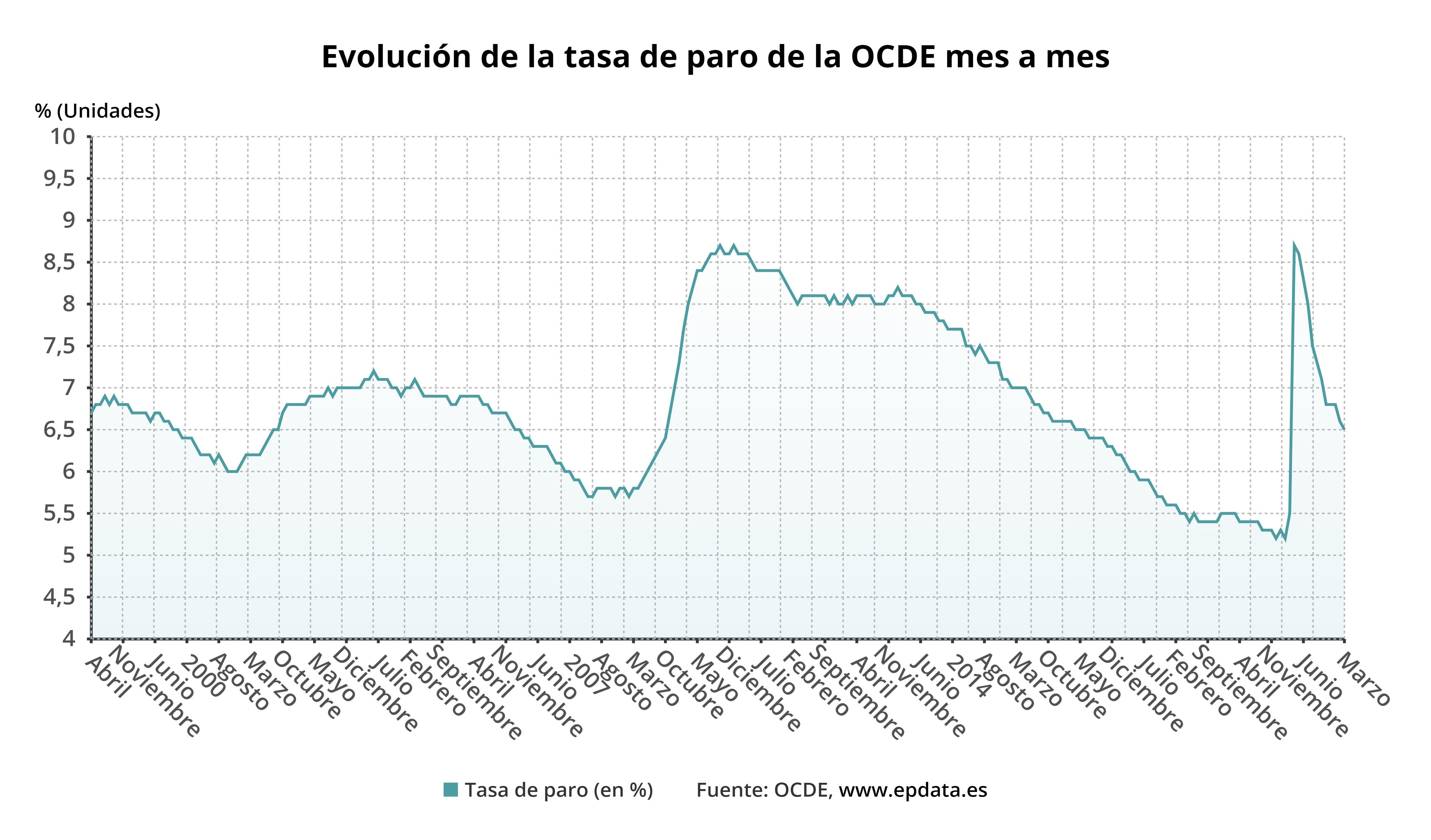 Evolución de la tasa de paro de la OCDE mes a mes