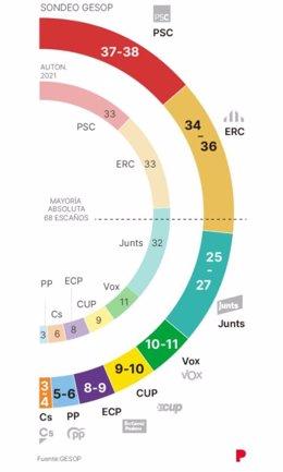 Una repetició electoral a Catalunya reforçaria el PSC i ERC i perjudicaria Junts, segons 'El Periódico'