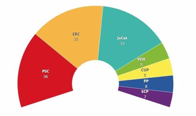 Distribució dels diputats del Parlament segons una enquesta de La Vanguardia