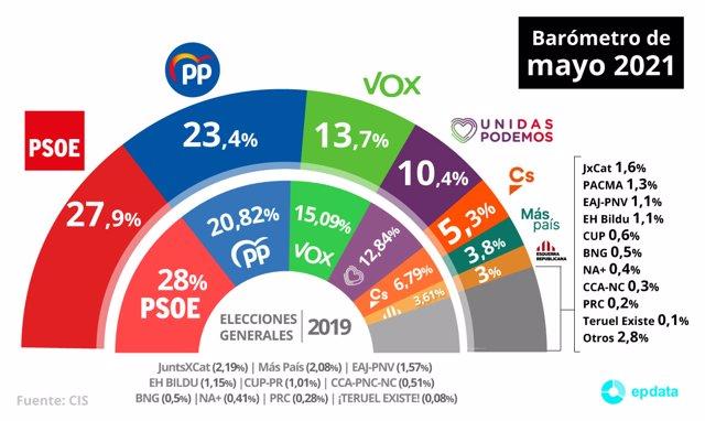 Gráfico con estimación de voto para las próximas elecciones según el Barómetro de mayo de 2021 del Centro de Investigaciones Sociológicas (CIS)