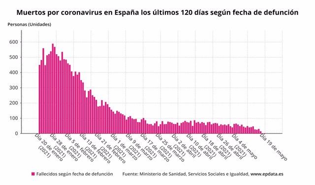 Muertos por coronavirus en España los últimos 120 días según fecha de defunción