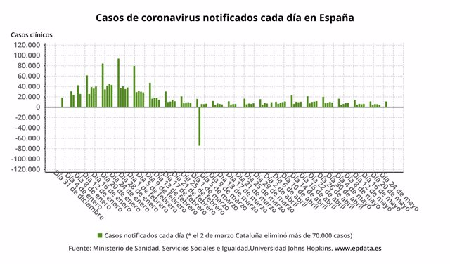 Casos de coronavirus notificados cada día en España