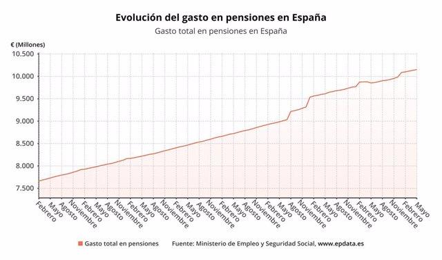 Evolución del gasto en pensiones en España