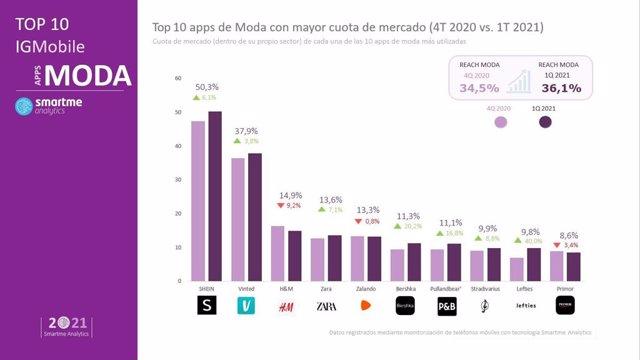Ranking de apps de moda