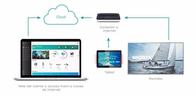 TEOS, la plataforma de Sony para la gestión de espacios de trabajo de Sony