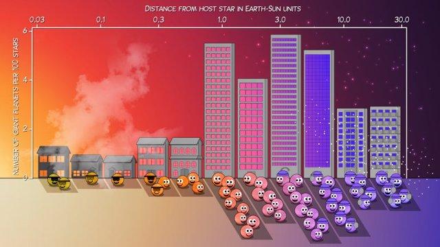 Esta Ilustración muestra dónde residen los planetas gigantes con respecto a sus estrellas anfitrionas.