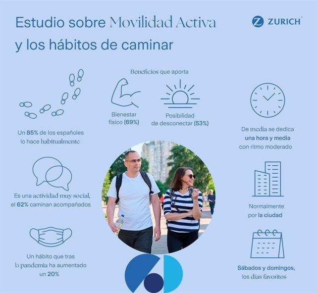 """Infografía del Estudio"""" Movilidad Activa y los hábitos de caminar"""", realizado por Zurich Seguros y Kantar"""