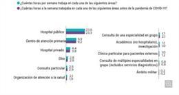 COMUNICADO: Encuesta de Medscape a los profesionales médicos de España sobre sus condiciones laborales