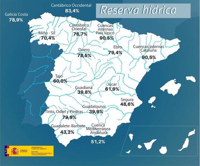 La reserva hídrica española está al 59,7 por ciento de su capacidad total. Los embalses almacenan actualmente 33.349 hectómetros cúbicos (hm3) de agua