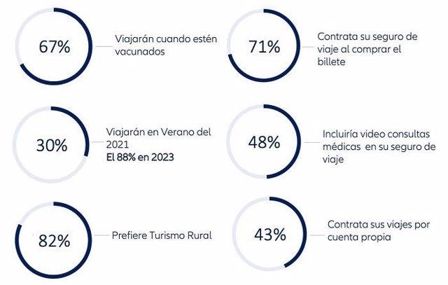Conclusiones estudio de Allianz Partners 'El Futuro del Viaje'