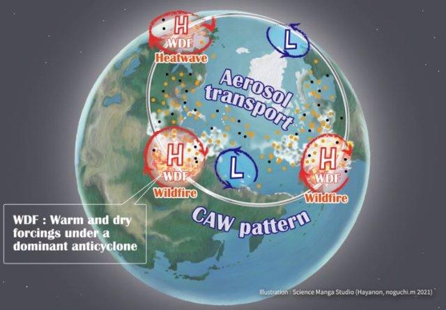 Las relaciones entre CAW, olas de calor, incendios forestales y contaminación. Los anticiclones anómalos caracterizan la circulación atmosférica que se desarrolla concomitantemente en las tres regiones remotas alrededor del Ártico de verano.