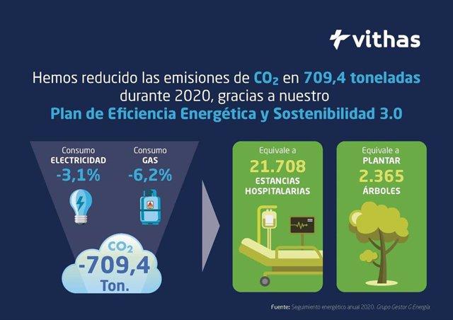 Vithas reduce las emisiones de CO2 en 709 toneladas en 2020, equivalente a plantar 2.365 árboles