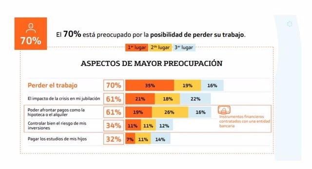 Infografía del estudio de Bankinter sobre el impacto del Covid-19 en las finanzas persoanles.
