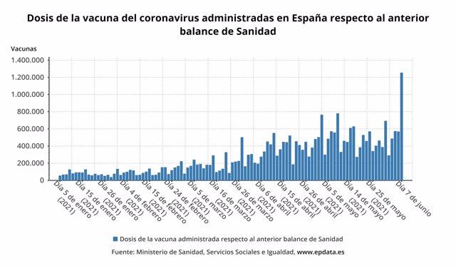 Dosis de la vacuna del coronavirus administradas en España  respecto al anterior balance de Sanidad
