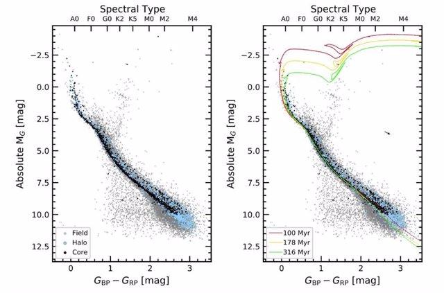 Espectro de la corriente estelar generado en el cúmulo abierto NGC 2516