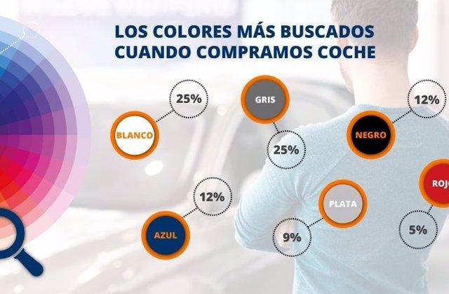 Los colores más buscados por los españoles a la hora de comprar un coche.