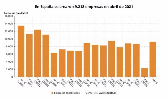 Estadística de sociedades mercantiles correspondiente a abril de 2021 (INE)