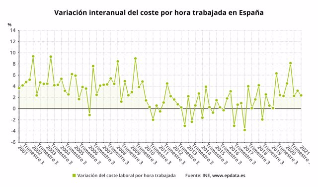 Evolución interanual del coste por hora trabajada en España (INE)