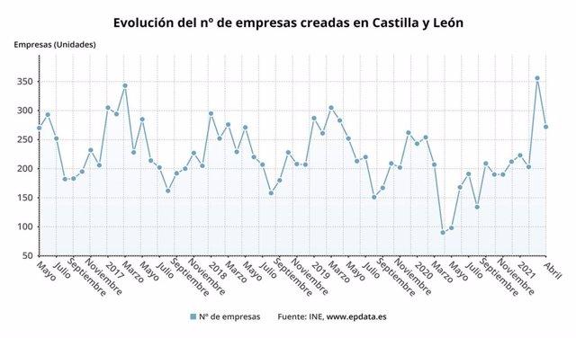 Gráfico de elaboración propia sobre la evolución de las sociedades creadas en CyL hasta abril de 2021