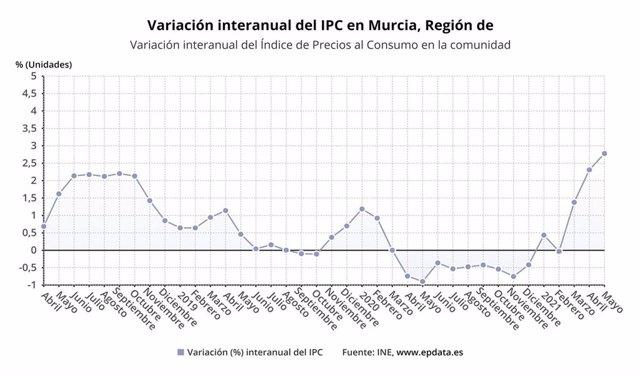 Variación interanual del Índice de Precios al Consumo en Murcia