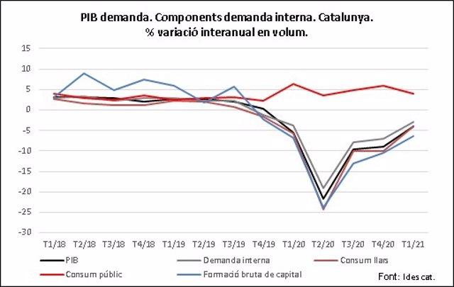 L'economia catalana baixa un 4% el primer trimestre respecte al 2020