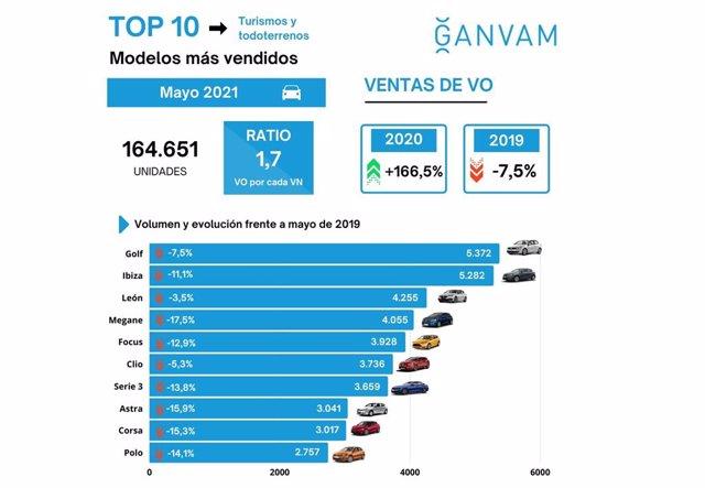 Coches de ocasión más vendidos en mayo en España.