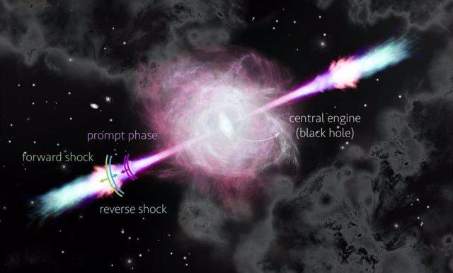 Impresión de un flujo de salida de GRB que muestra la fase rápida (destello de rayos gamma), choque inverso y choque delantero.
