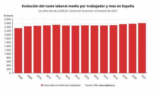 Evolución del coste laboral medio por trabajador y en España (INE)