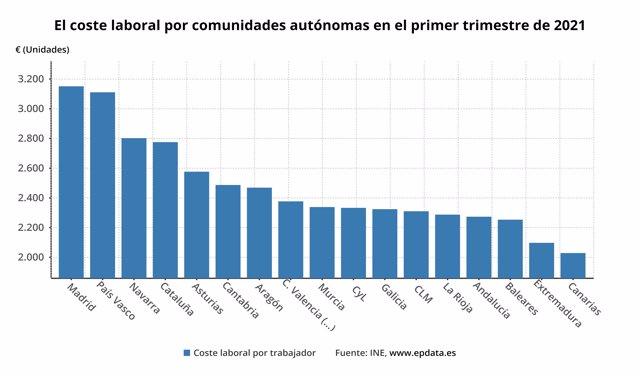Coste laboral por comunidades autónomas