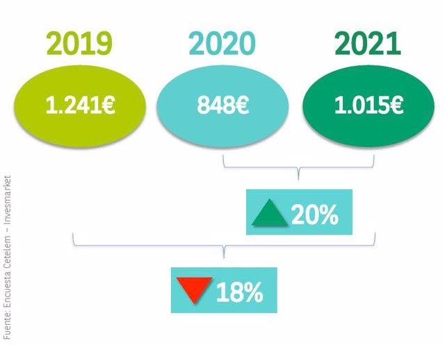 La intención de gasto de los españoles en verano crece un 20% vs 2020, pero no alcanza niveles pre Covid19