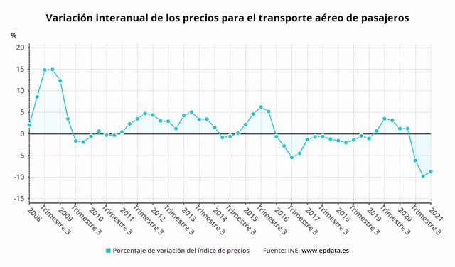 Evolución del índice de precios del transporte aéreo de pasajeros (INE)