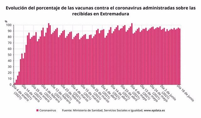 Evolución del porcentaje de las vacunas contra el coronavirus administradas sobre las recibidas en Extremadura?
