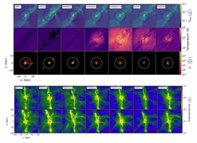 Resultado de la simulación de la Vía Láctea por el proyecto AGORA