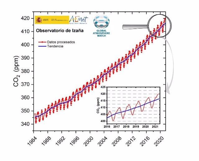 Los niveles anuales de concentración de CO2 en el observatorio de Izaña, de la AEMET marcan un nuevo récord en 2021, pese al descenso en las emisiones de CO2 en 2020 por la pandemia.