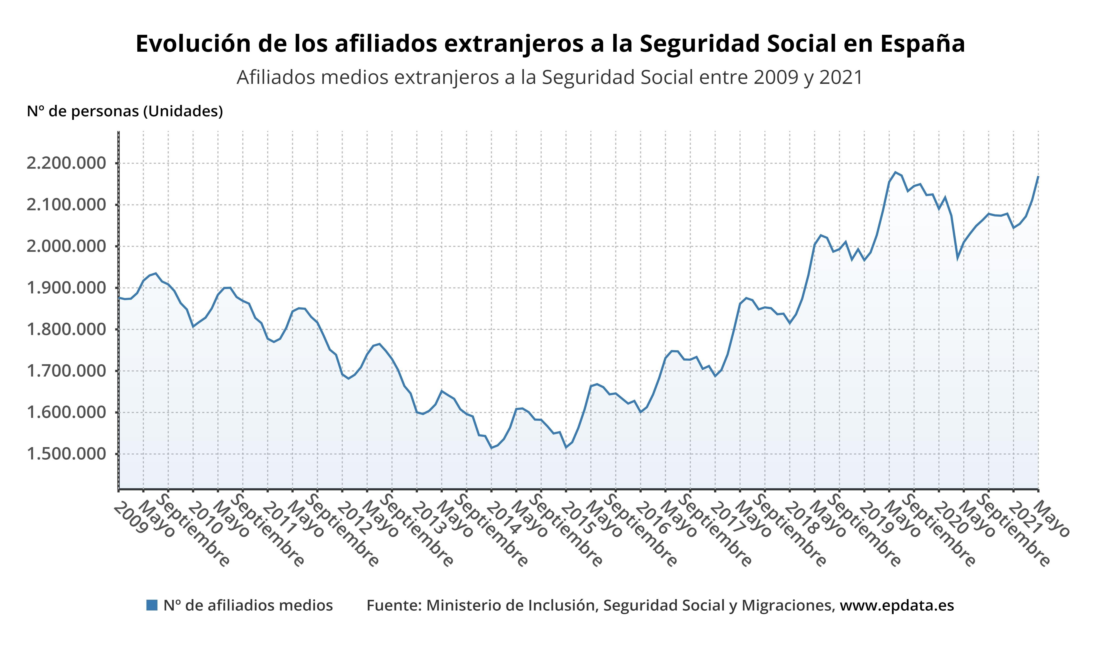Evolución de los afiliados extranjeros a la Seguridad Social en España