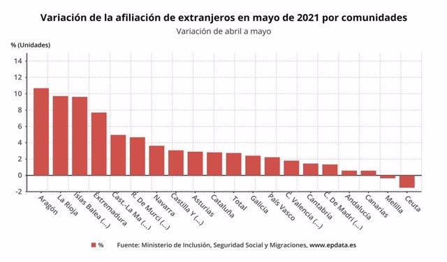 Gráfico de elaboración propia sobre la variación de la afiliación de trabajadores extranjeros por CCAA en mayo de 2021