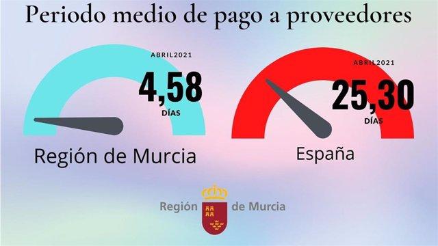 Gráfico sobre la diferencia del periodo medio de pago a proveedores entre la Región de Murcia y la media de España.