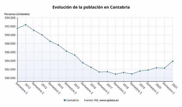 Evolución de la población en Cantabria