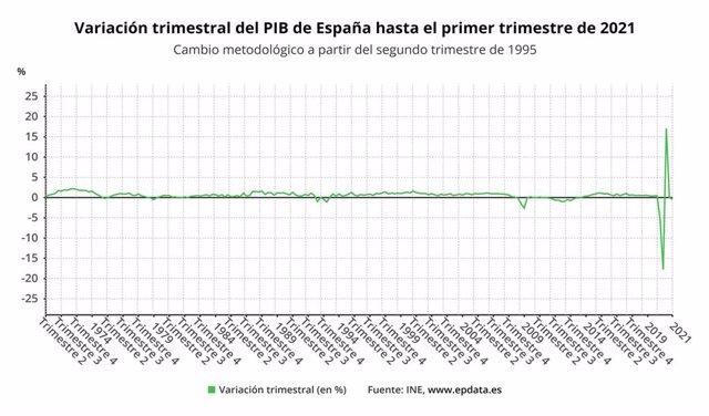 Variación trimestral del PIB en España (INE)
