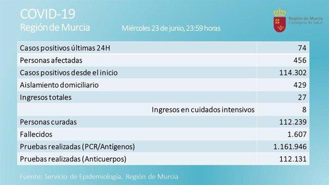 Tabla con datos diarios sobre la incidencia del coronavirus en la Región de Murcia