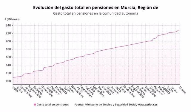 Evolución del gasto total en pensiones en Murcia. Gasto total en pensiones en la comunidad autónoma