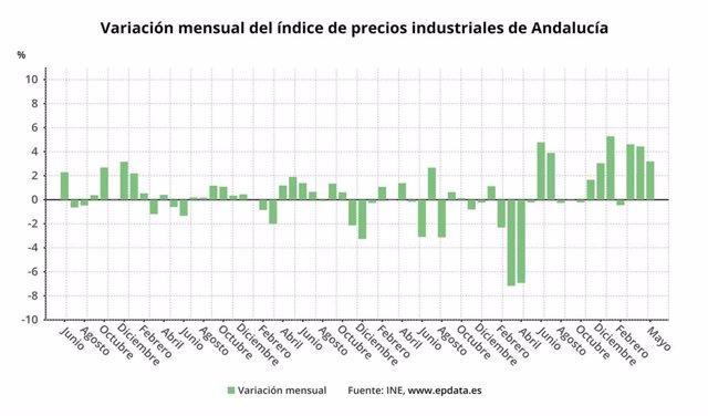 Los precios industriales se disparan un 34,2% en mayo, su mayor alza del registro, por los bienes intermedios y energía