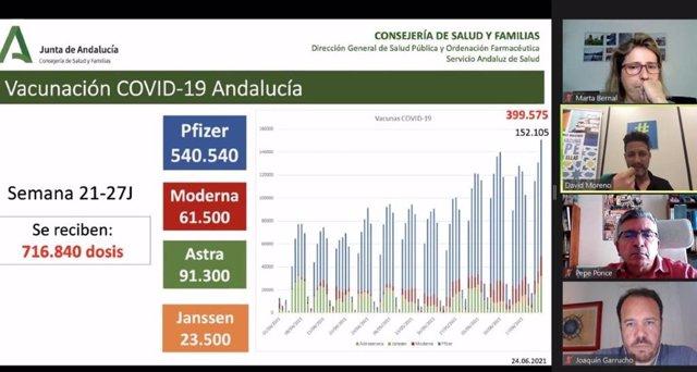 El Plan Estratégico de Vacunaciones de Andalucía ha realizado, en colaboración con la Escuela Andaluza de Salud Pública, el segundo seminario virtual sobre vacunación COVID-19 dirigido a enfermeras recién incorporadas y a jubiladas voluntarias.