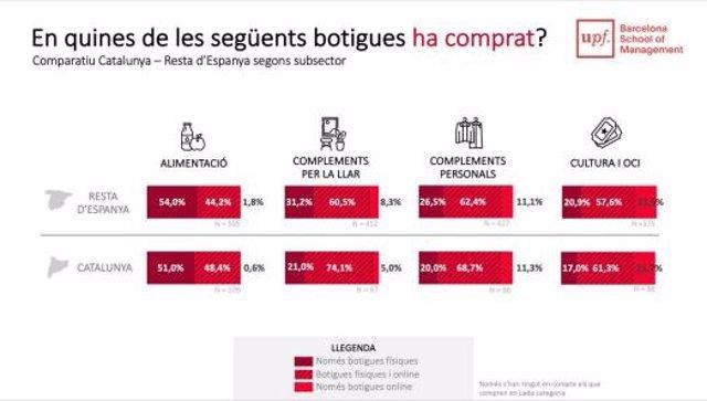 Resultats d'un estudi de la Universitat Pompeu Fabra (UPF) - School of Management, que indica que els consumidors catalans són més propensos a comprar per internet