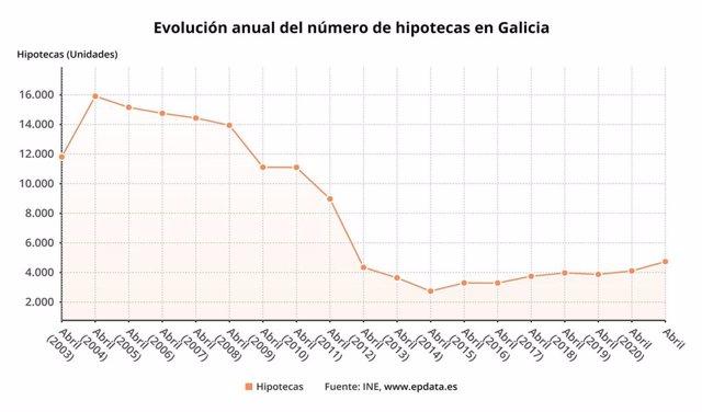 Evolución hipotecas sobre viviendas en Galicia