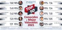 TOP 10 Personajes Más Conocidos y Mejor Valorados