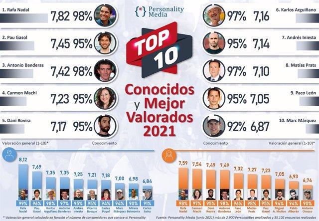 TOP 10 Personajes Más Conocidos y Mejor Valorados 2021