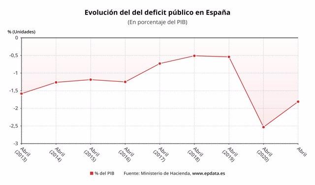 Evolución del déficit público de España