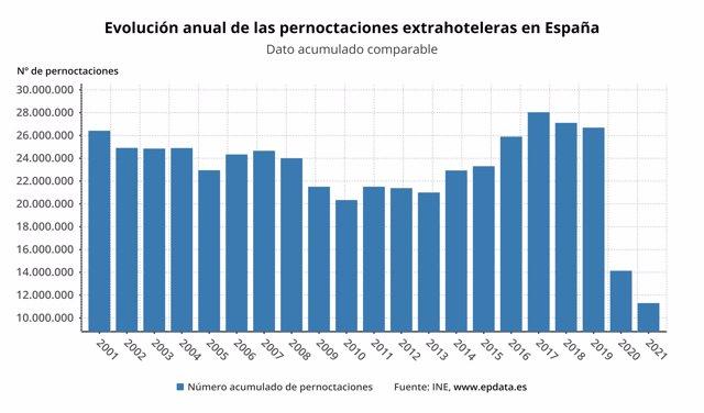 Evolución de las pernoctaciones extrahoteleras en España (INE)