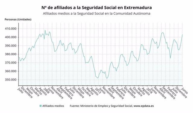 Evolución de los afiliados a la Seguridad Social en Extremadura.
